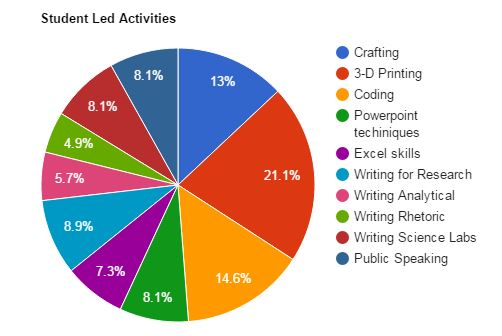 libsurvey_jan16_studentledactivities